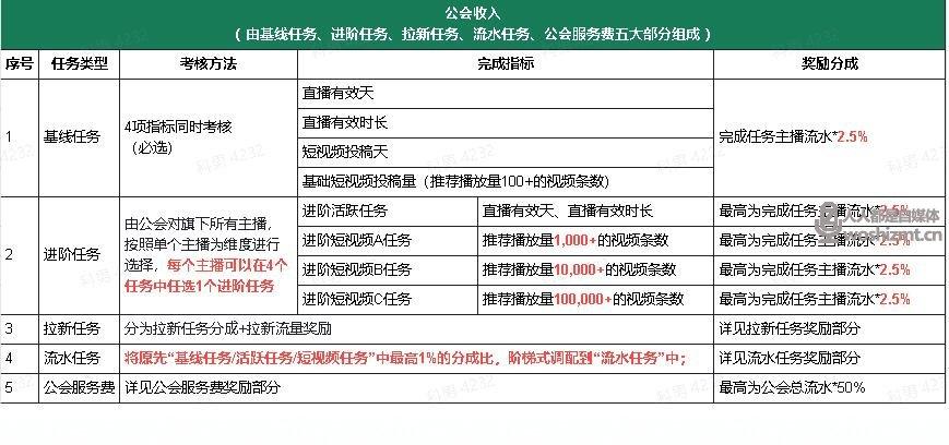 抖音直播公会任务说明及分成政策(2021年8月)