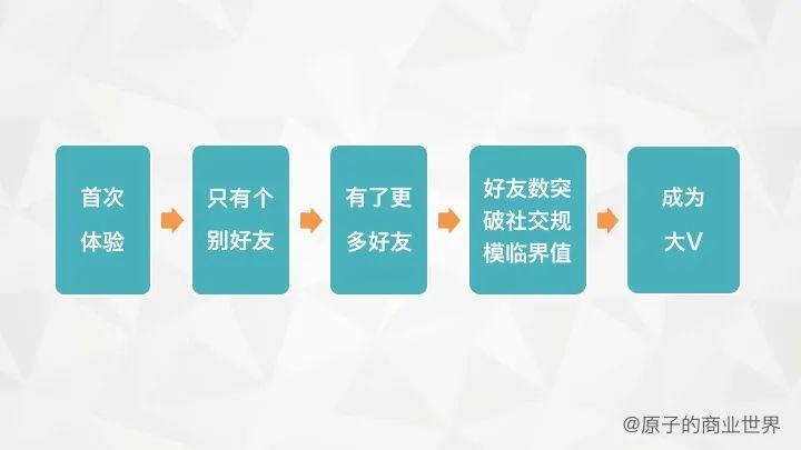 Andrew Chen-黑客增长