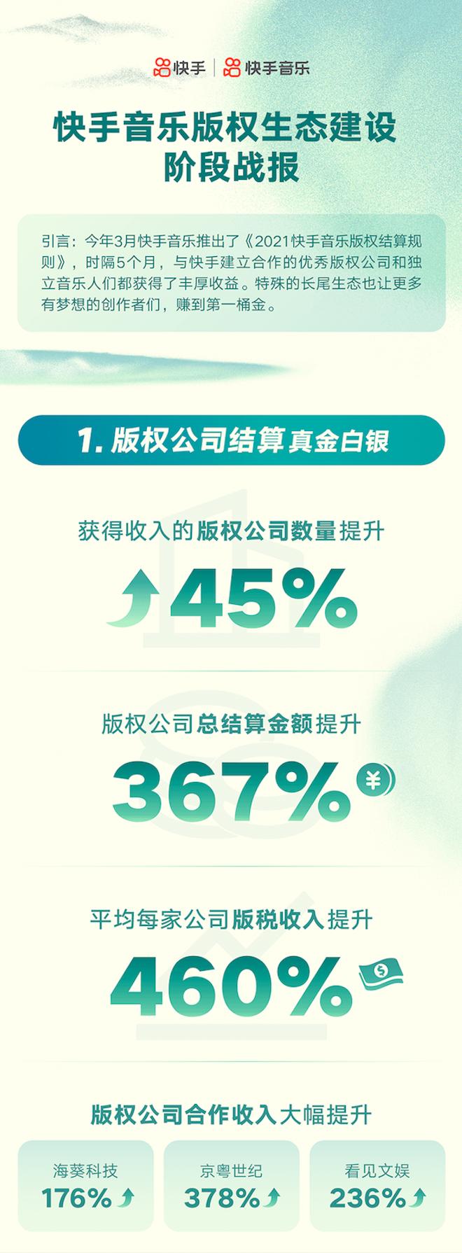 快手音乐版权公司、音乐人总结算金额分别提升367%、480%