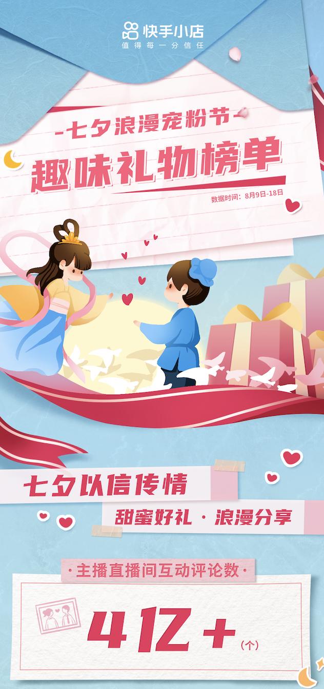 快手七夕浪漫宠粉节圆满收官,主播直播间累计互动评论数超4亿